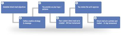 How direct mail marketing works